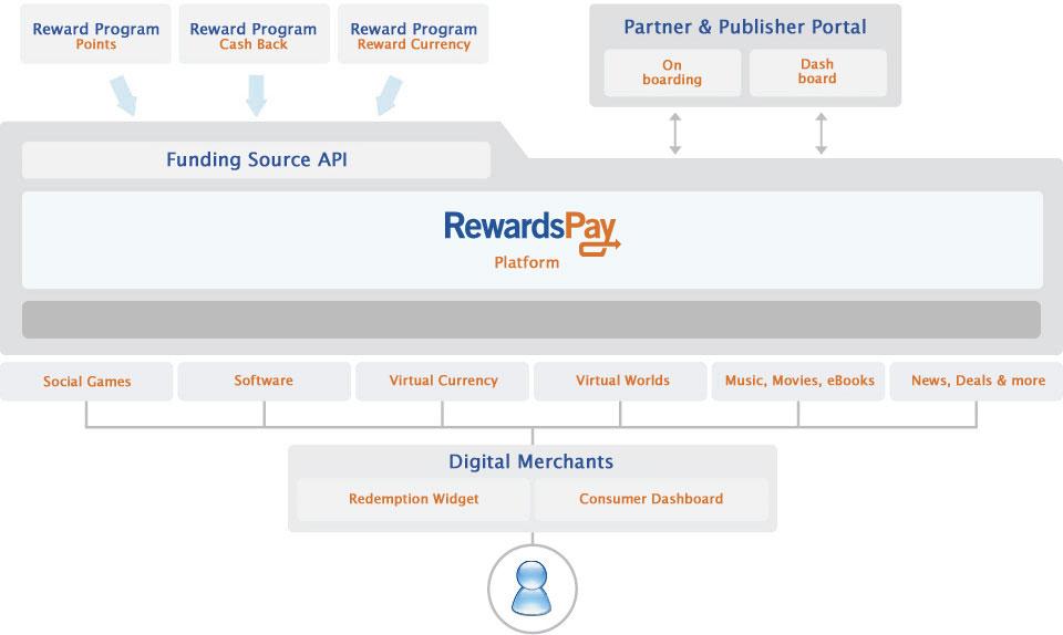 RewardsPay Technology